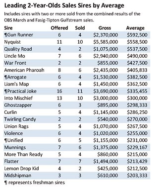 Leading Sires by Cumulative 2-Year-Olds Sales Averages through March 31, 2021
